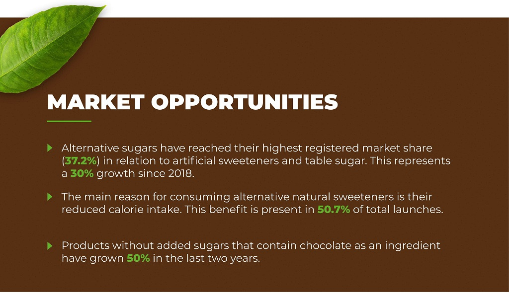 market-opportunities-chocolate