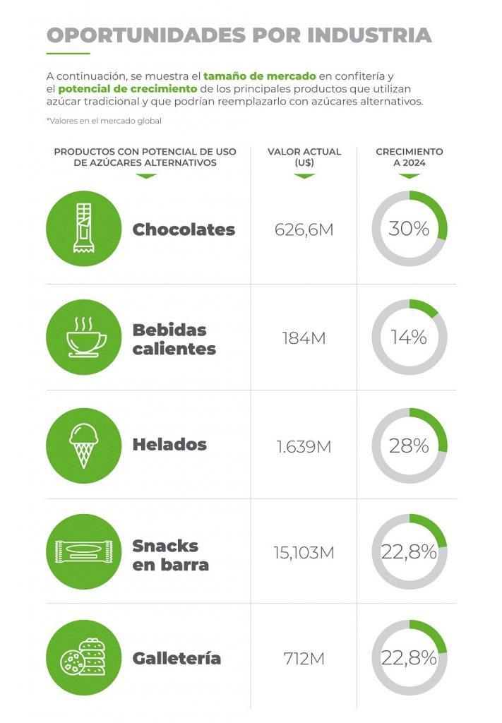 azucares-alternativos-chocolate